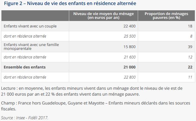 Niveau de vie des enfants en résidence alternée
