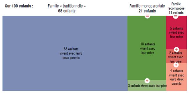 Plus d'un quart des enfants vivent avec un seul de leurs parents