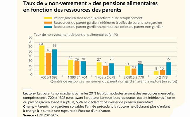 Enquête de la Drees sur le versement des pensions alimentaires
