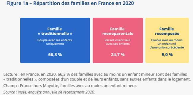 Nombre de familles monoparentales en France