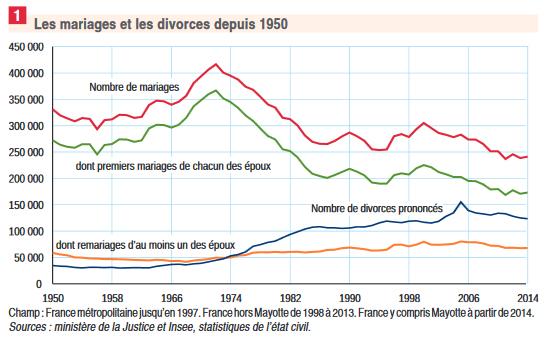 mariages et divorces depuis 1950