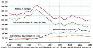 Moins de divorces depuis 2010 selon l'Insee
